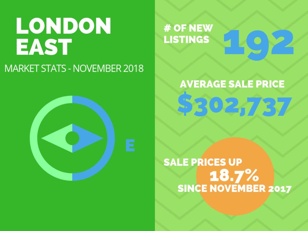 East London Real Estate Market Stats November 2018.png