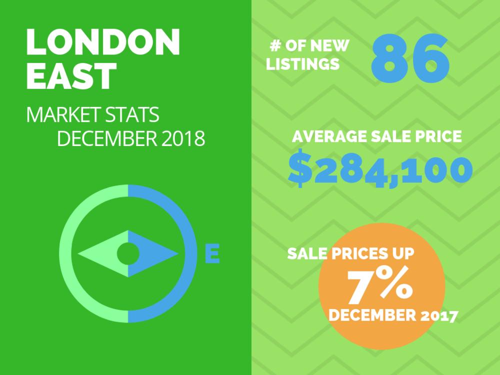 London East Real Estate Market Stats December 2018.png
