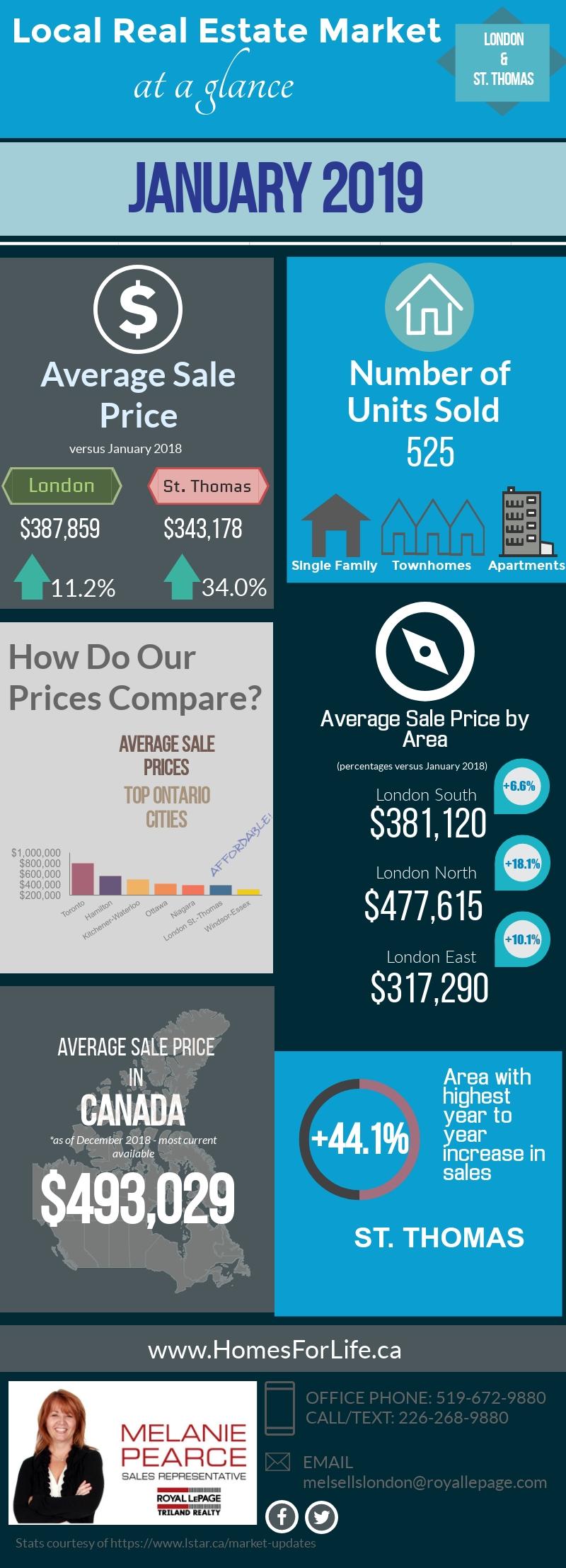 London-Ontario-Real-Estate-Market-Stats-January 2019.jpg