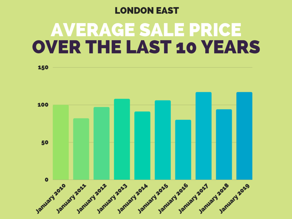 London East Real Estate Sales Stats - January 2019.png