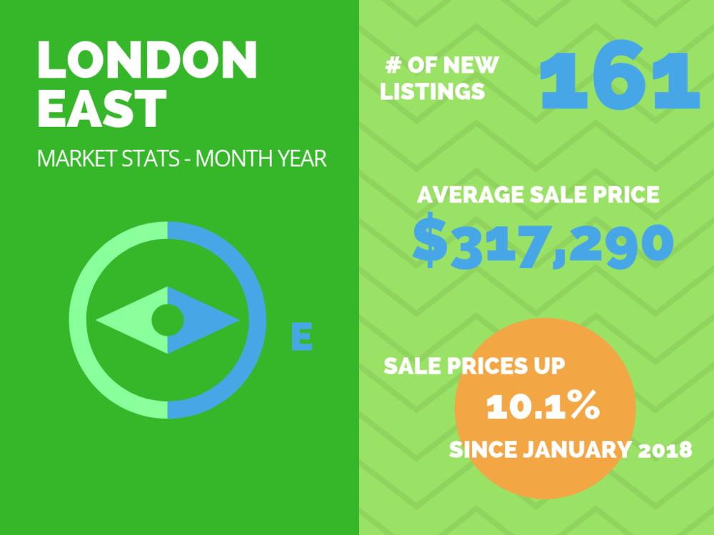 London East Market Stats - January 2019.png