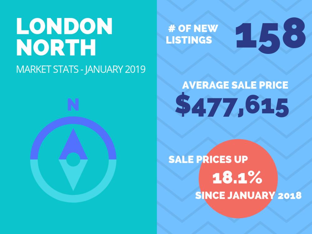 London North Market Stats - January 2019.png