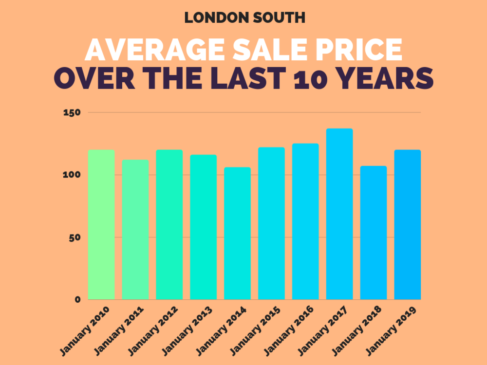 London South Real Estate Sales Stats -January 2019.png