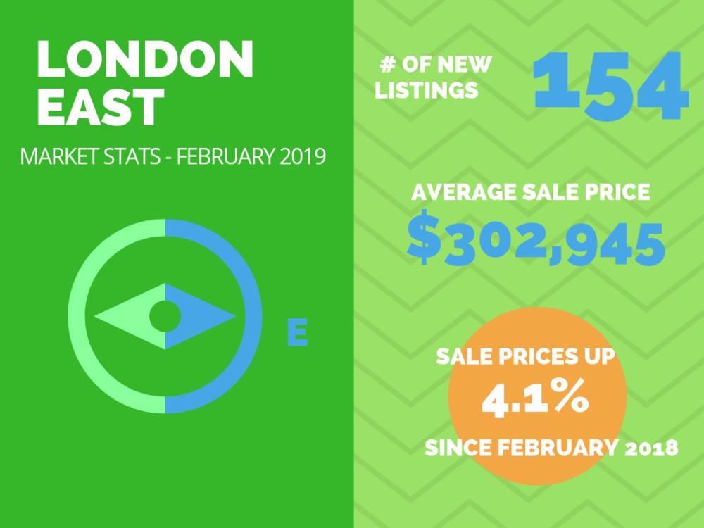London East Market Stats Feb 2019.png