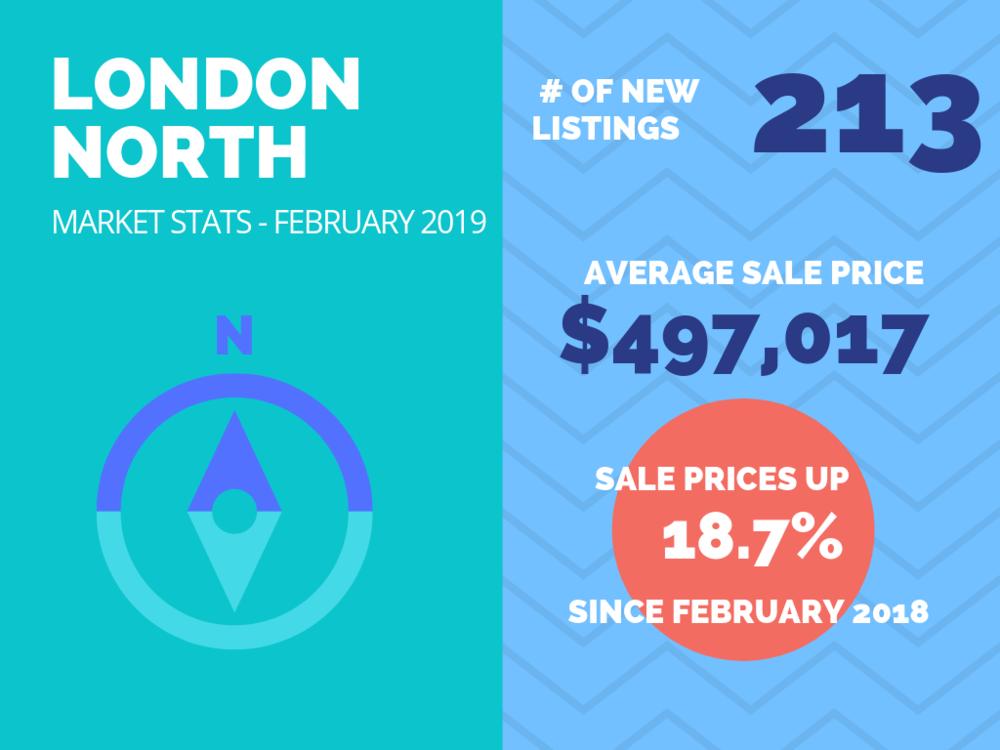 London North Market Stats Feb 2019.png