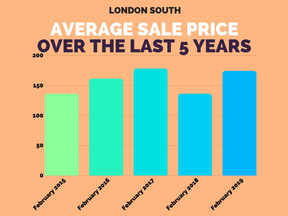 London South Sales Stats Feb 2019.png