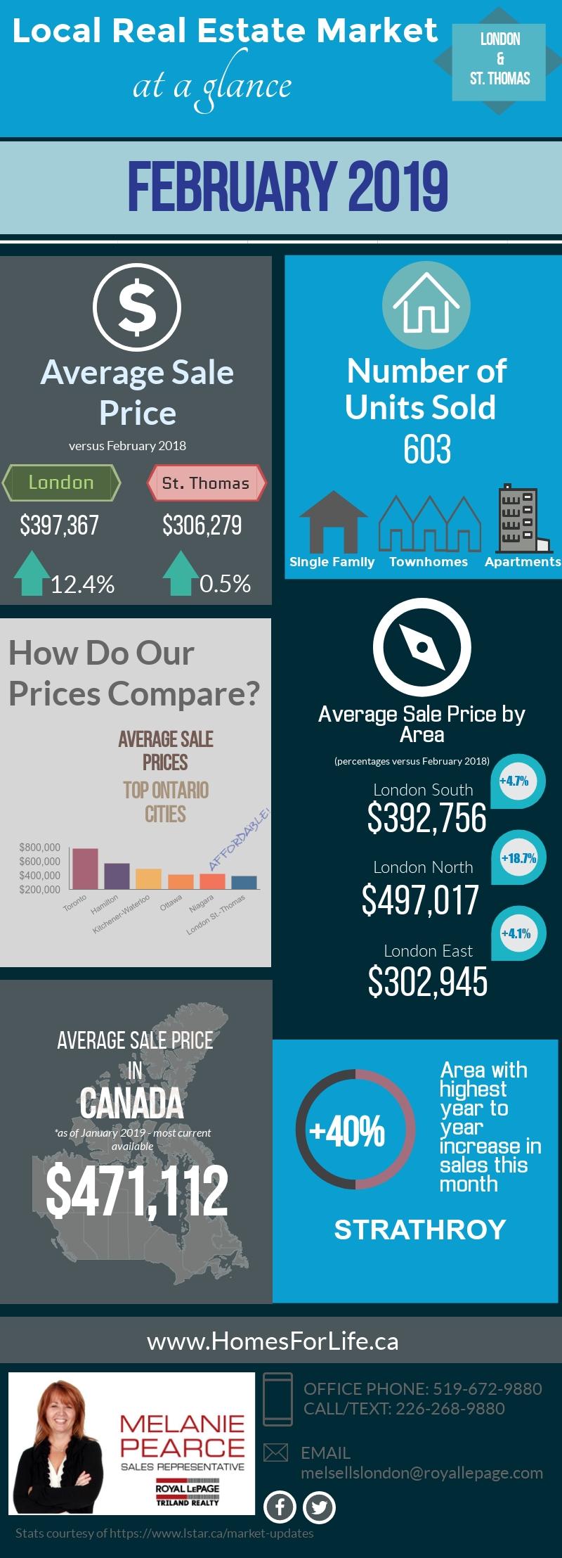 London-Ontario-Real-Estate-Market-Stats-February 2019.jpg