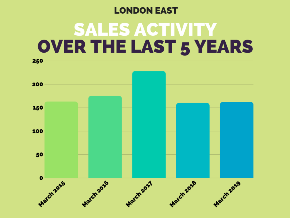 London East Sales Stats March 2019.png