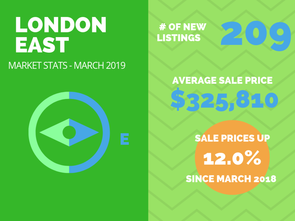 London East Market Stats March 2019.png