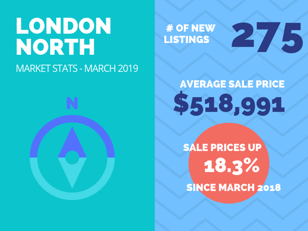 London North Market Stats March 2019.png