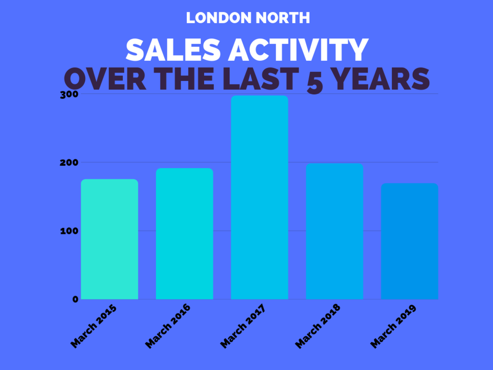 London North Sales Stats March 2019.png