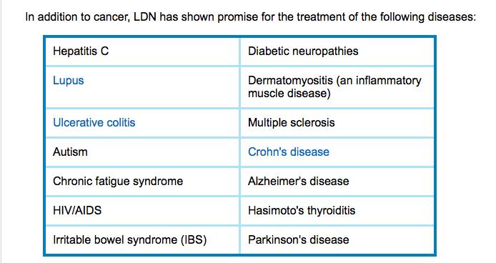 LDN medication / LDN medicine