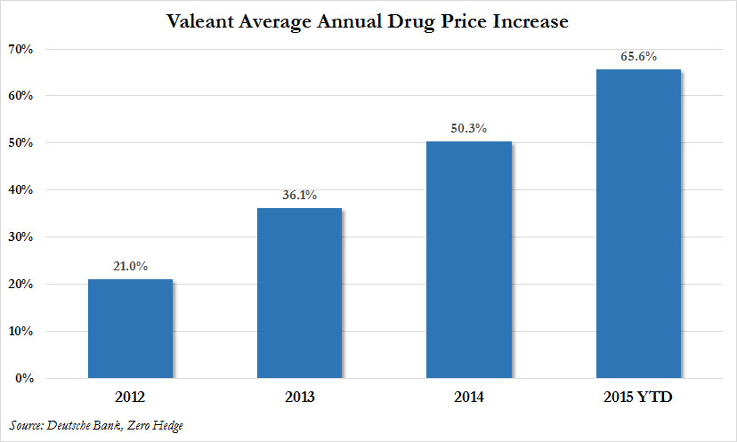 Valeant like many other companies are under duress for their major prices increases.