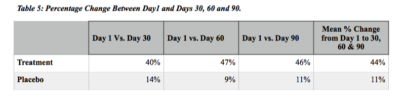 The objective of showing the more than 25% increase CD4 count and percentage in the Treatment group between Day-1 and Day-90 was demonstrated, whilst the Placebo group only demonstrated an average of 11% increase.