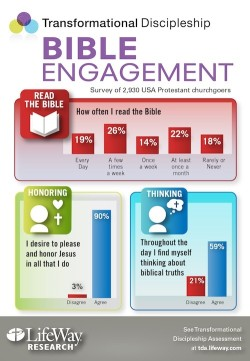 bible reading stats