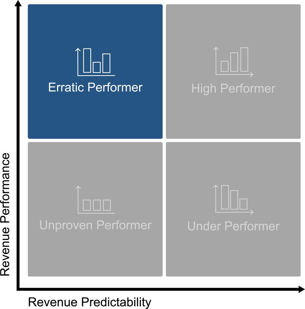 Erratic Performer Matrix.jpg