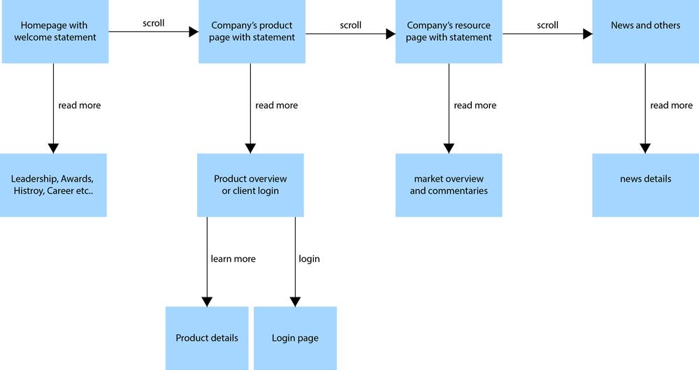 user-flow.jpg