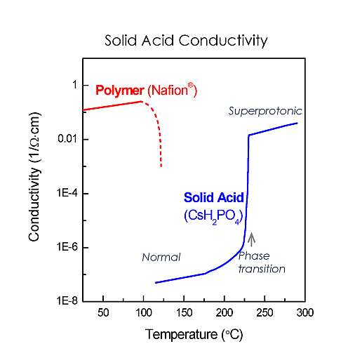 Comparison of Solid Acid Fuel Cells