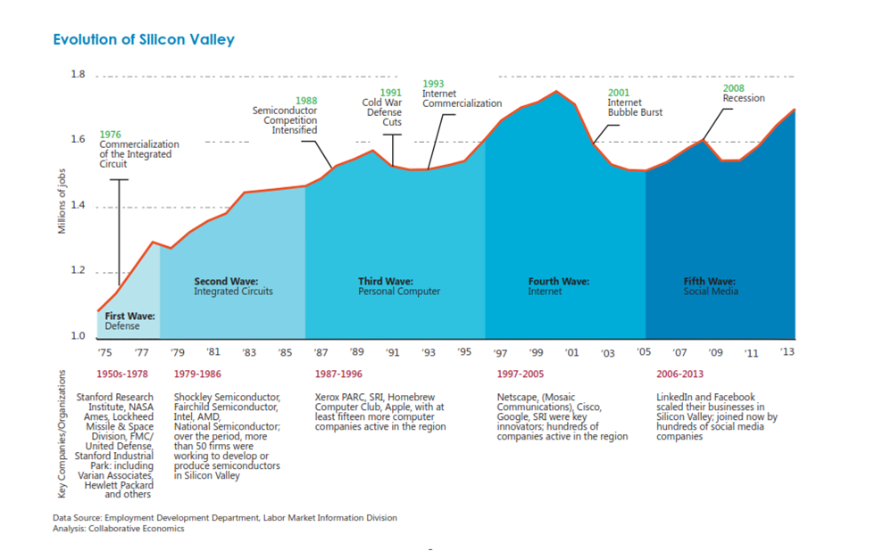 Silicon Valley Evolution_Henton.png