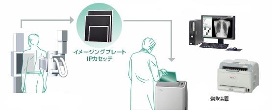 デジタル化されたX線検査装置により 安定した高画質の提示と保存、管理が可能になります。  FCRシステムにより診察室のパソコンで患者さんと画像を共有しながらご説明ができます。