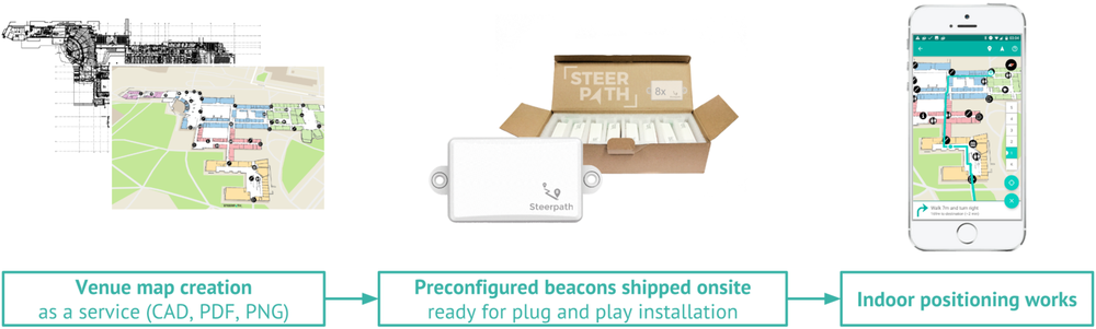 Steerpath-dropshippable-indoor-positioning-system.png