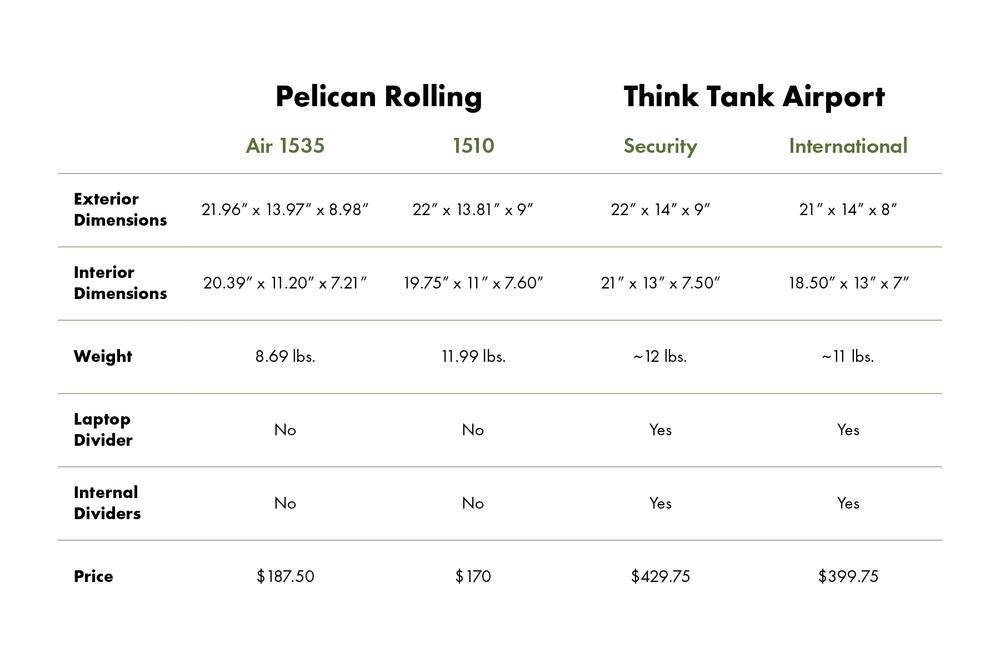 pelican-comparison-chart.png