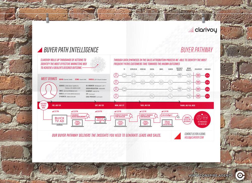 Clarivoy-Branding-Infographics-Design