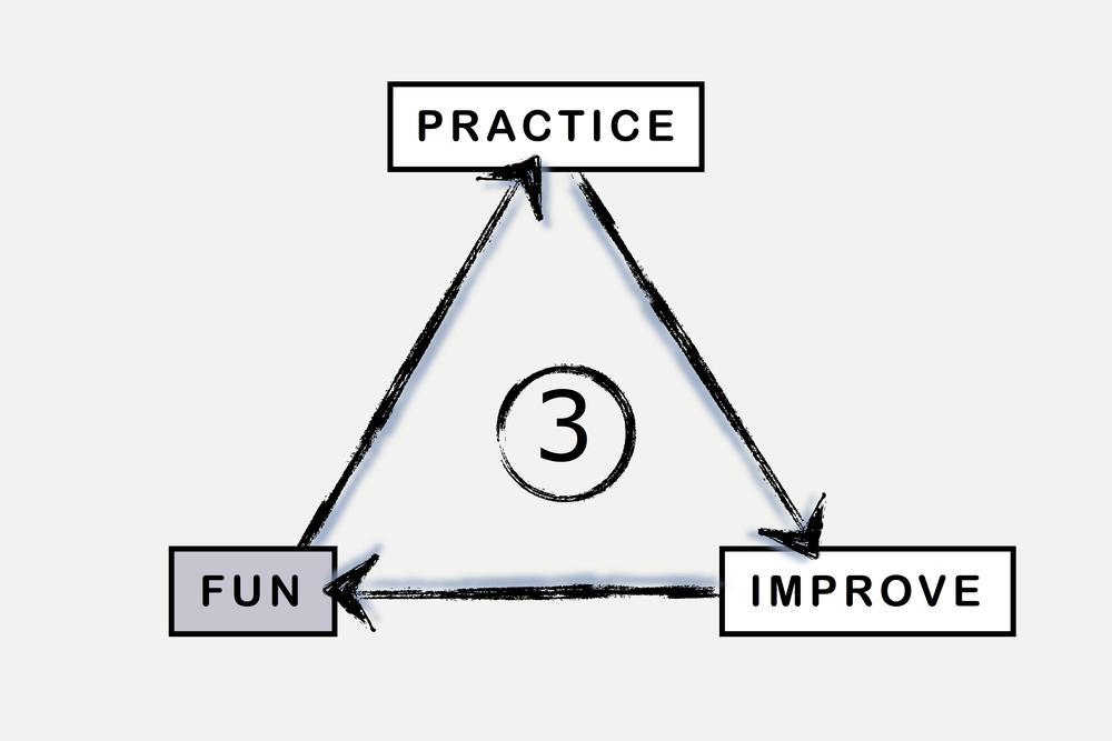 BML Practice Better Fun Triangle.3.jpg