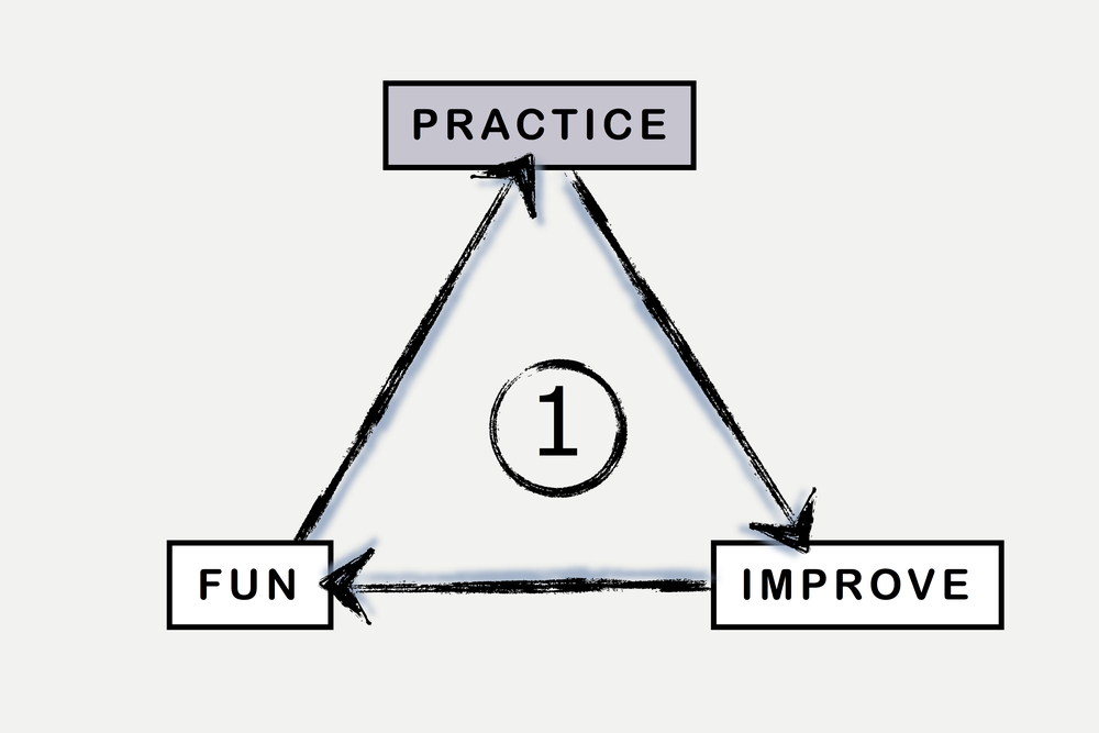 BML Practice Better Fun Triangle.1.jpg