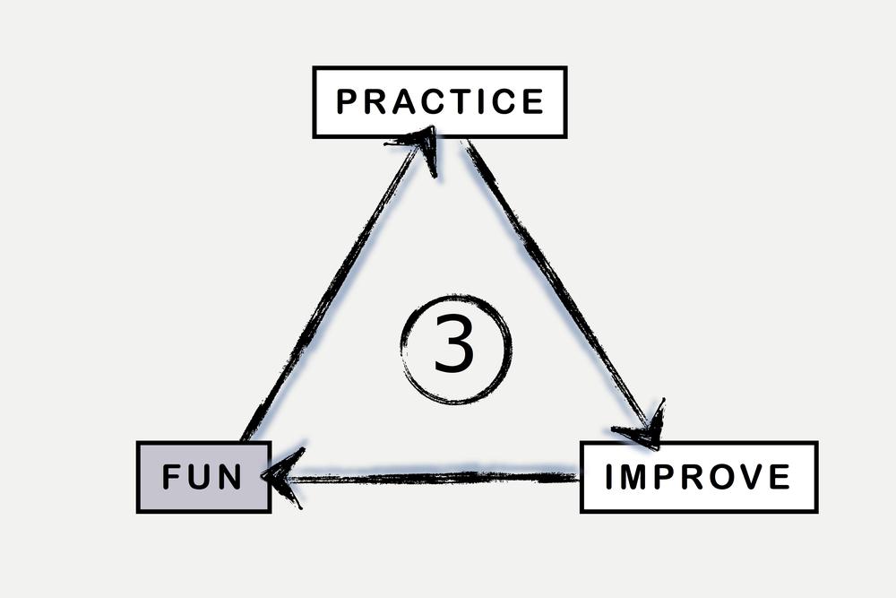 BML Practice Better Fun Triangle.3.jpg