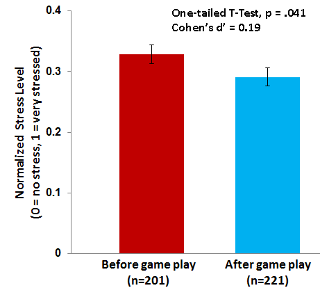 221 middle school learners played our prototype game for 5 - 10 minutes. Afterwards, they reported lower stress levels on average.
