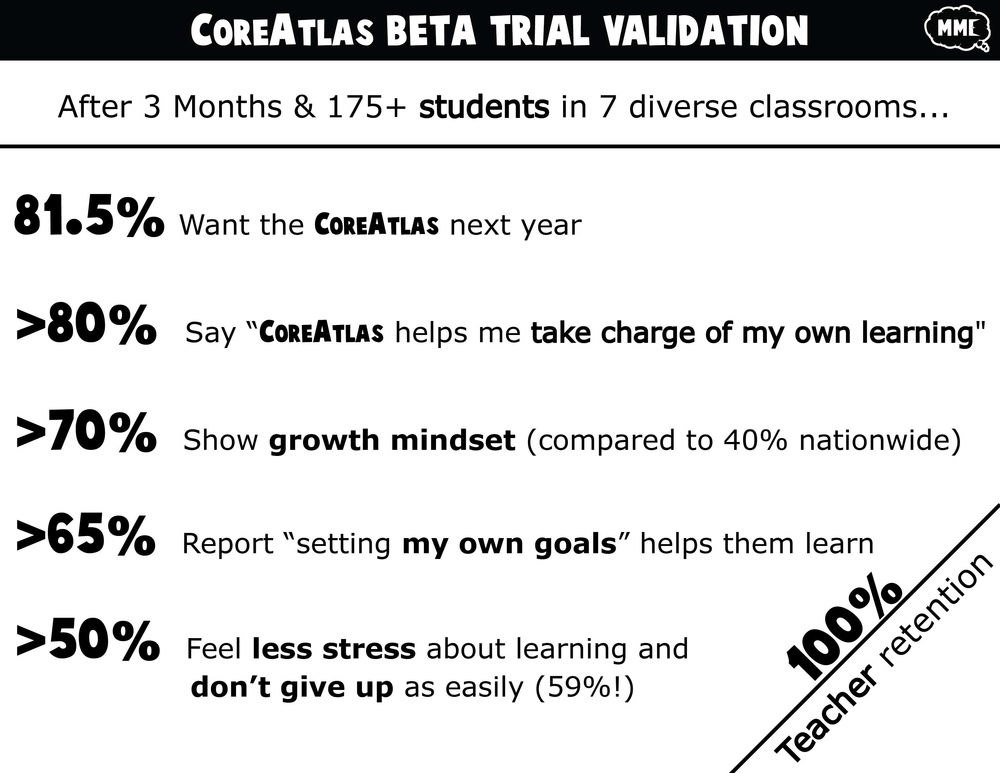 CoreAtlas Beta Trial Validation