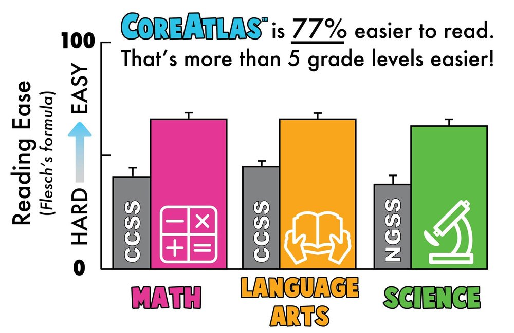 CoreAtlas-Common Core CCSS NGSS Science Reading-Ease-graph-readability.jpg