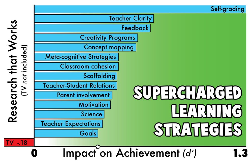 Hattie-Supercharged-Learning-Strategies-CoreAtlas-Graph.jpg