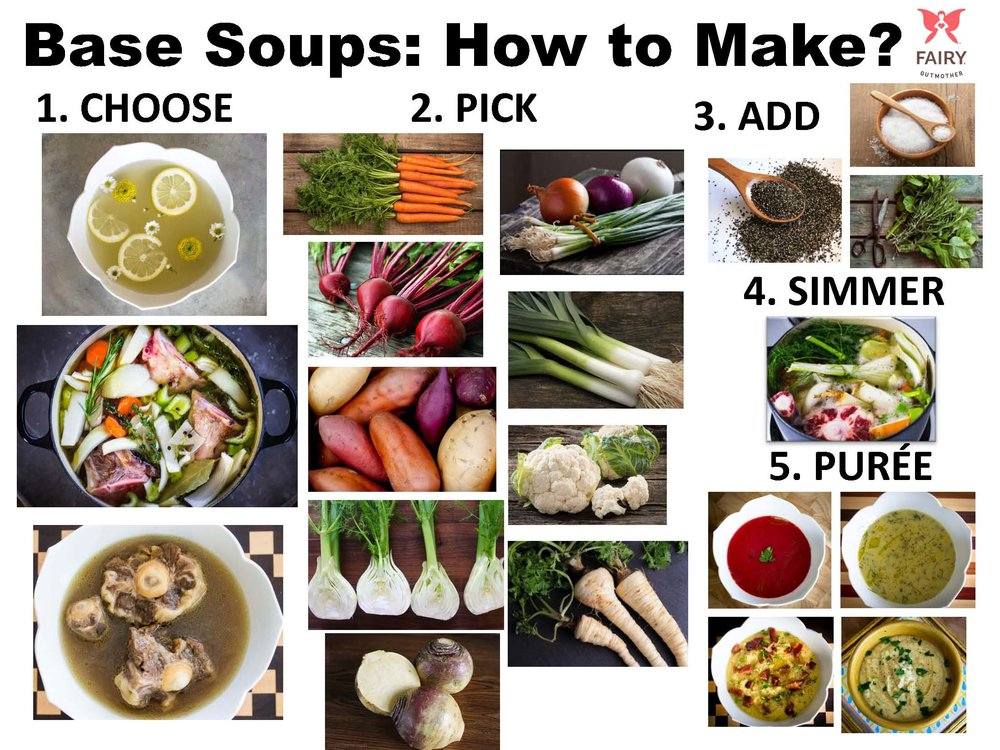 Making your own base soup in 5 easy steps! 1. Choose your broth 2. Pick your fix-ins 3. Add your spices 4. Simmer until veggies soften 5. Puree and serve!