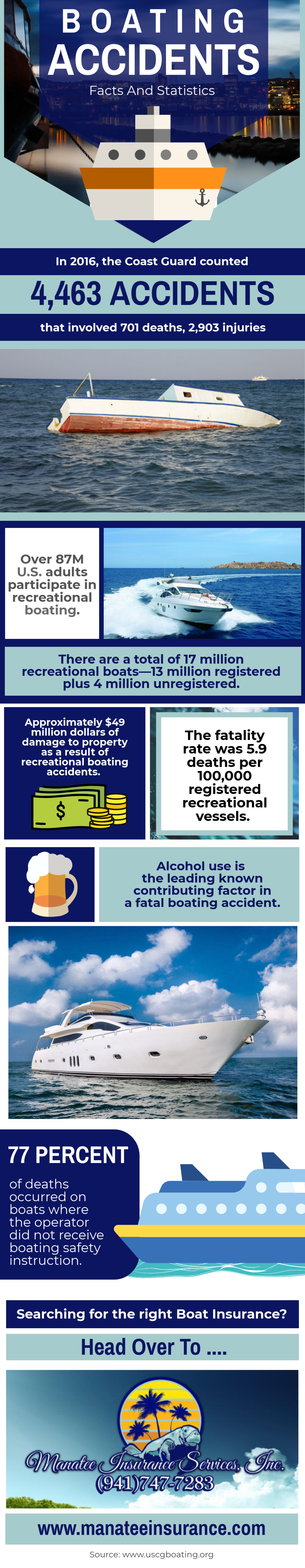 Boating Accidents Facts