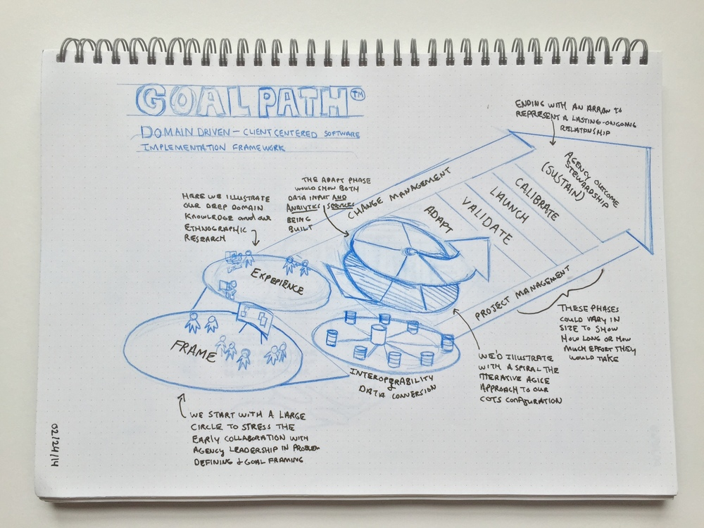 Goal_Path_Sketchbook_1.JPG