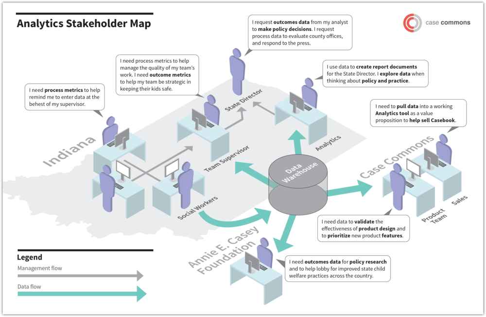 Analytics Stakeholder Map