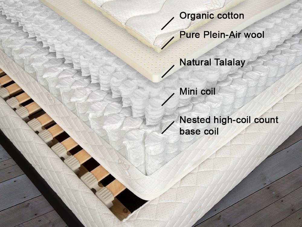 BE 3000 Mattress - Our BE 3000 offers a popular combination of stability and comfort. At the surface of this mattress is a layer of pre-compressed mini coils from Germany combined with soft natural Talalay latex. A second layer of nested coils in the base cradles and supports your weight.