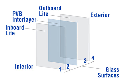 laminated glass windows bullet proof laminated glass maryland doors and window repair 301 615