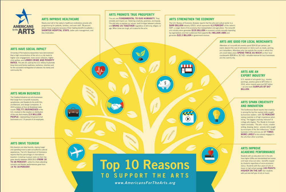 Top 10 Reasons To Support The Arts Infographic published by Americans for the Arts