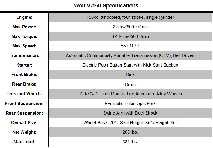 Wolfv150Specs.png