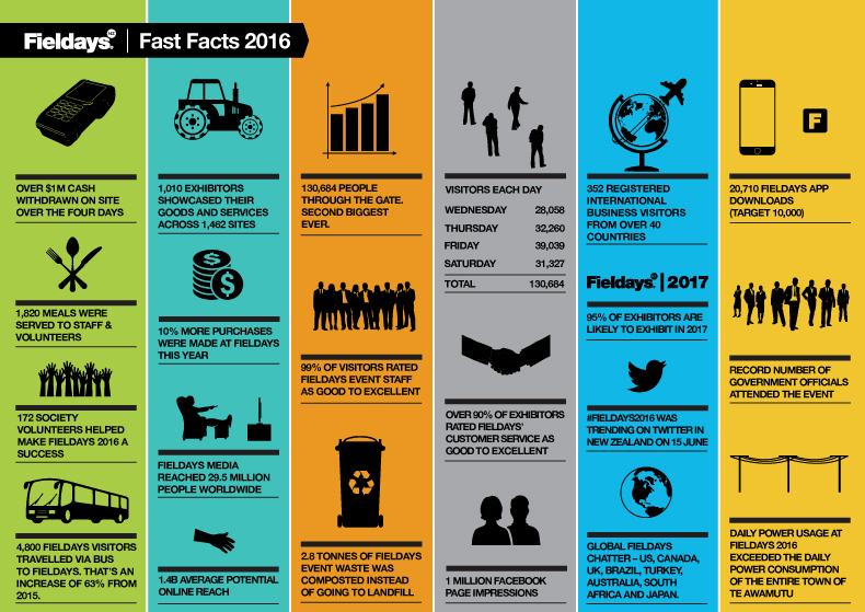 fieldays-fast-facts-01.jpg