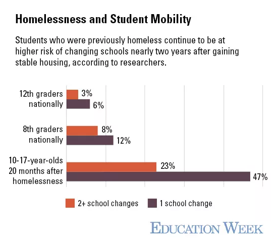 Sarah Sparks at Ed Week takes a look at which students experience high  rates of mobility, and what effect the movement has on their learning: