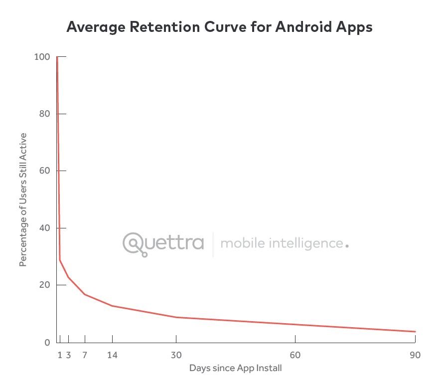 Average Android app cohort chart