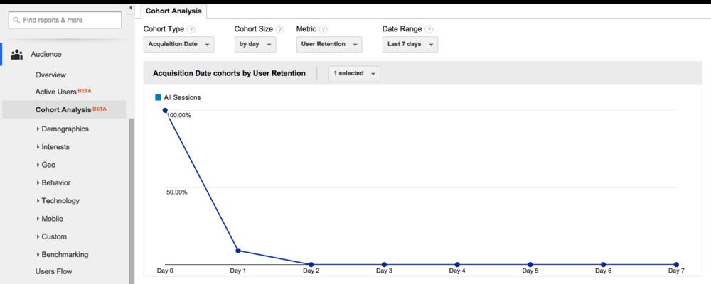 Google Analytics cohort chart