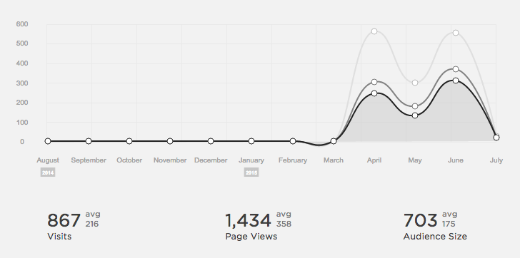 Bloco's website first trimester stats.