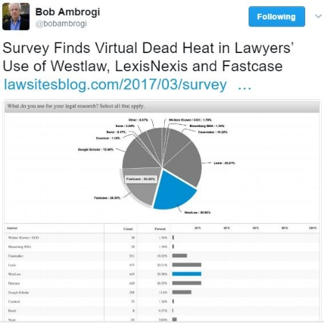 4.  Dead Heat in Lawyers' Use of Westlaw, Lexis, and...FastCase ~ @bobambrogi