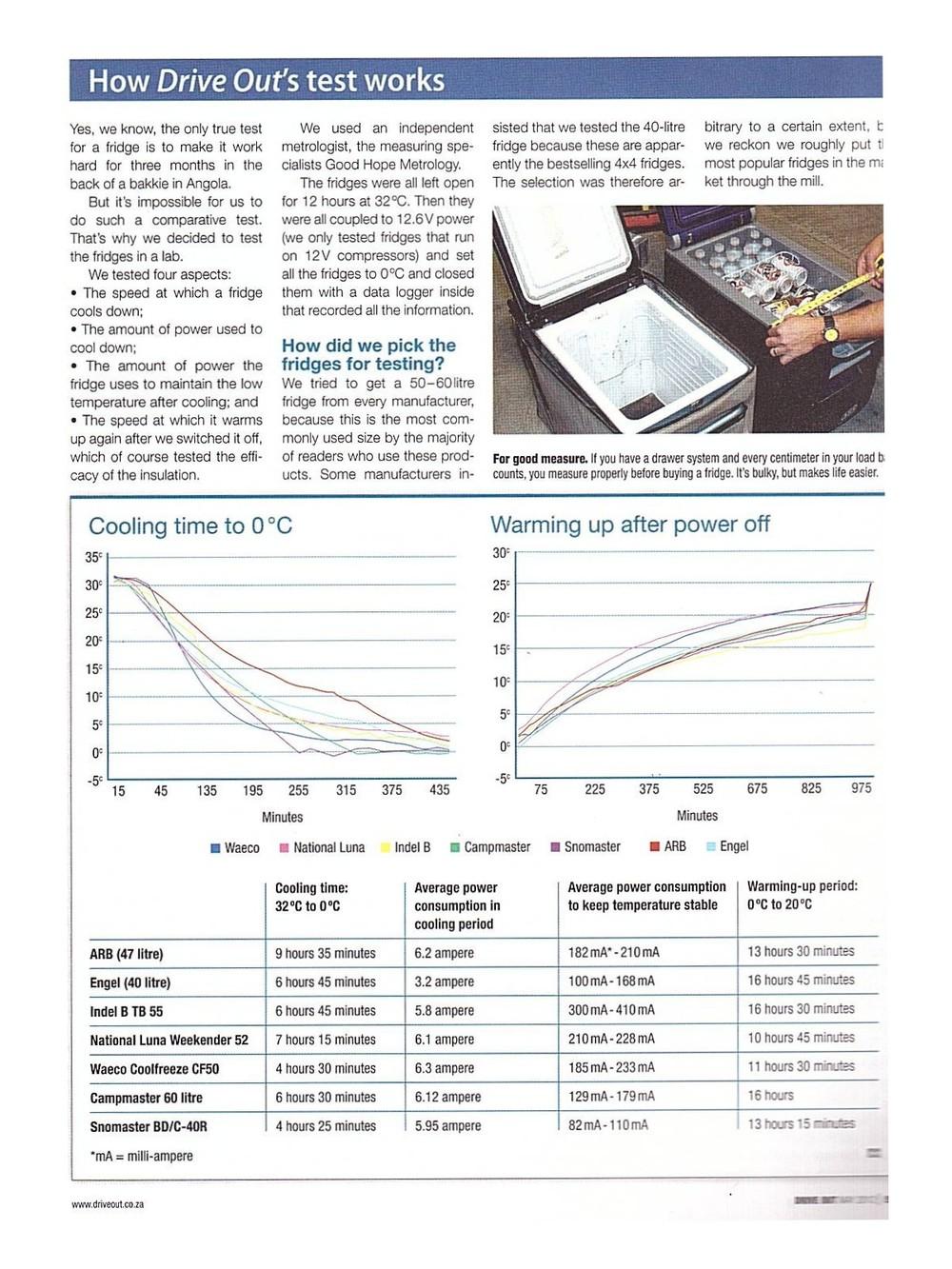 2012-05 Drive Out - Vergleichstest Kühlboxen - Seite 2.jpg