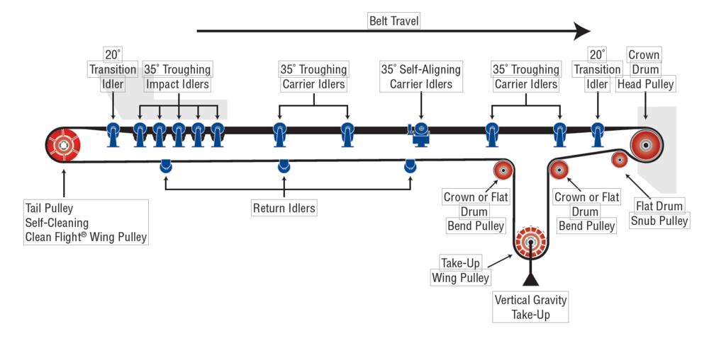 martin conveyor idlers  u2014 akron bearing
